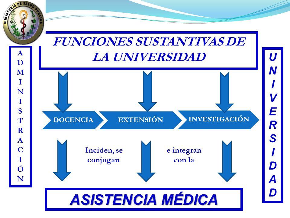 ADMINISTRACIÓNADMINISTRACIÓN FUNCIONES SUSTANTIVAS DE LA UNIVERSIDAD UNIVERSIDADUNIVERSIDAD ASISTENCIA MÉDICA Inciden, se conjugan e integran con la D