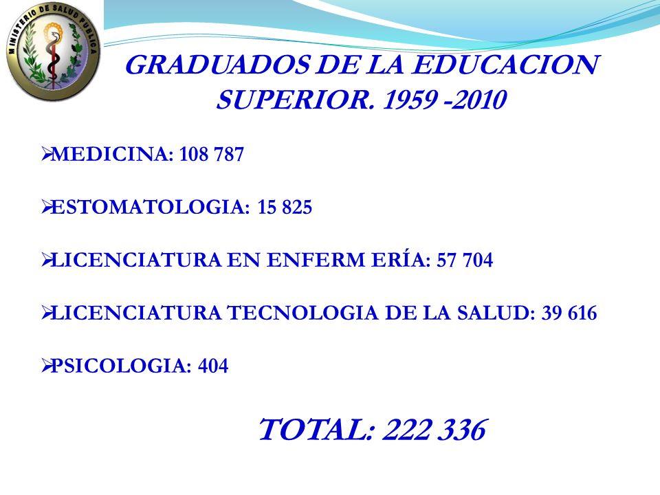 GRADUADOS DE LA EDUCACION SUPERIOR. 1959 -2010 MEDICINA: 108 787 ESTOMATOLOGIA: 15 825 LICENCIATURA EN ENFERM ERÍA: 57 704 LICENCIATURA TECNOLOGIA DE
