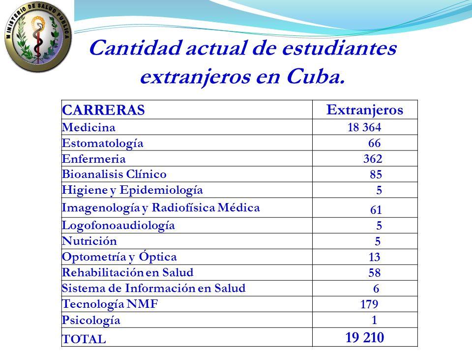 CARRERAS Extranjeros Medicina18 364 Estomatología 66 Enfermeria 362 Bioanalisis Clínico 85 Higiene y Epidemiología 5 Imagenología y Radiofísica Médica