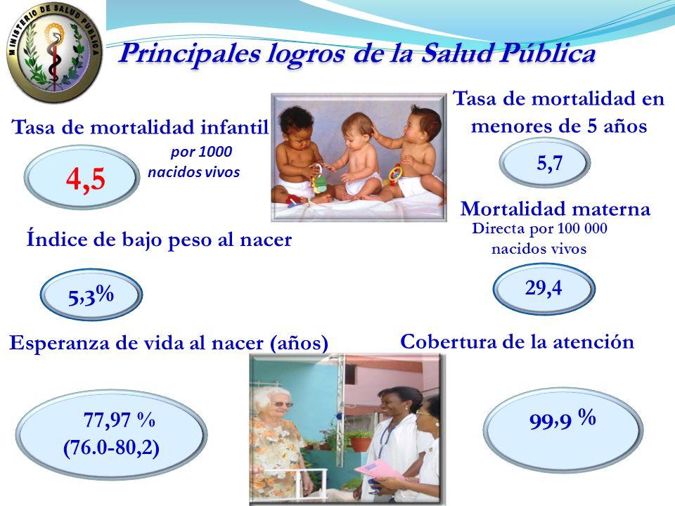 Tasa de mortalidad infantil por 1000 nacidos vivos Mortalidad materna 29,4 Directa por 100 000 nacidos vivos Esperanza de vida al nacer (años) 77,97 %