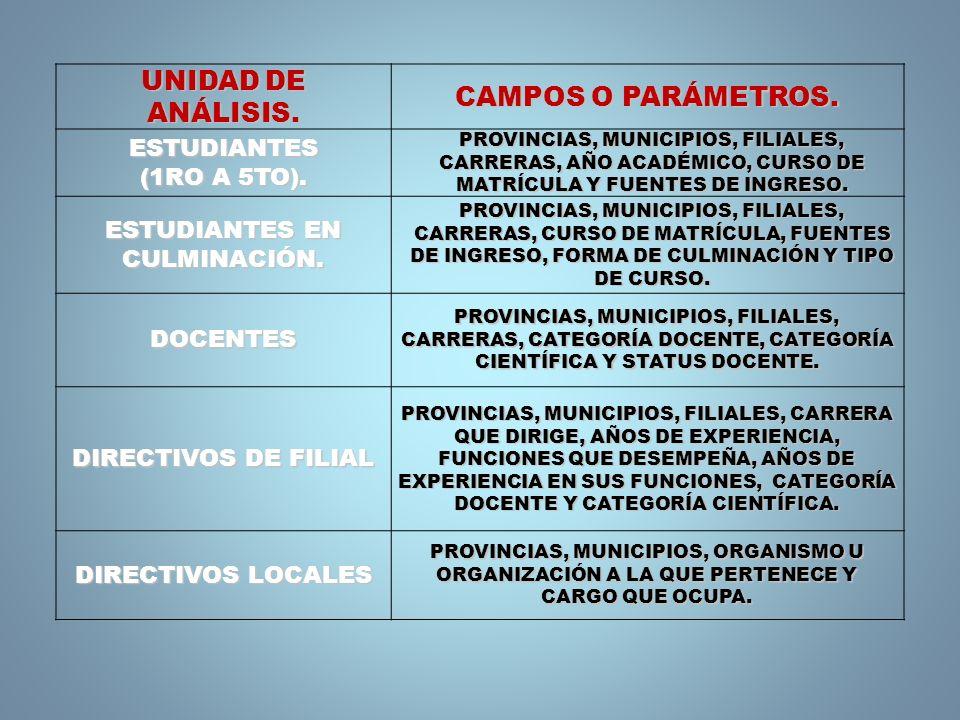 UNIDAD DE ANÁLISIS. CAMPOS O PARÁMETROS. ESTUDIANTES (1RO A 5TO). PROVINCIAS, MUNICIPIOS, FILIALES, CARRERAS, AÑO ACADÉMICO, CURSO DE MATRÍCULA Y FUEN
