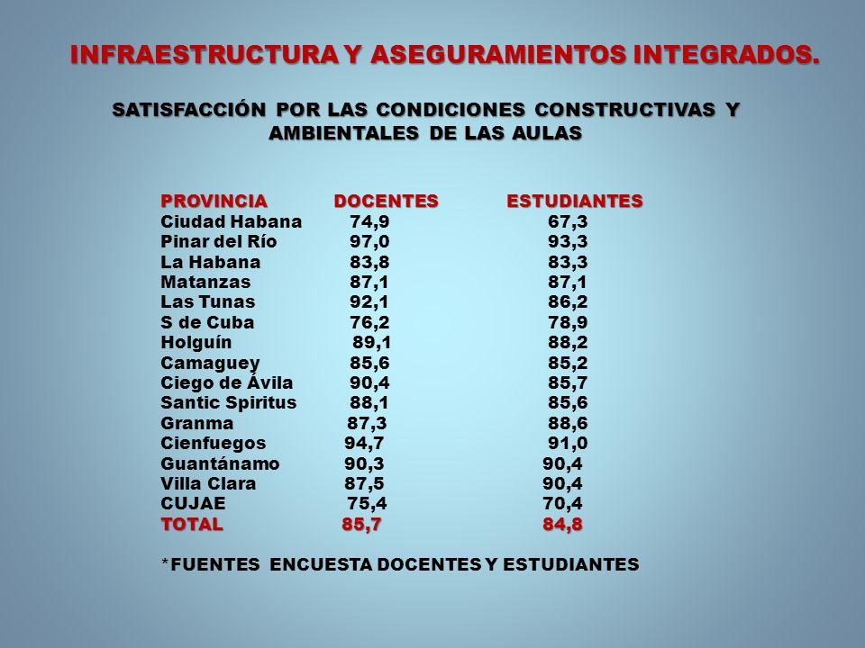 INFRAESTRUCTURA Y ASEGURAMIENTOS INTEGRADOS. PROVINCIA DOCENTES ESTUDIANTES Ciudad Habana 74,9 67,3 Pinar del Río 97,0 93,3 La Habana 83,8 83,3 Matanz