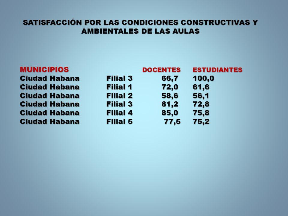 MUNICIPIOS DOCENTES ESTUDIANTES Ciudad HabanaFilial 3 66,7100,0 Ciudad HabanaFilial 1 72,061,6 Ciudad HabanaFilial 2 58,656,1 Ciudad HabanaFilial 3 81,272,8 Ciudad HabanaFilial 4 85,075,8 Ciudad HabanaFilial 5 77,575,2 SATISFACCIÓN POR LAS CONDICIONES CONSTRUCTIVAS Y AMBIENTALES DE LAS AULAS