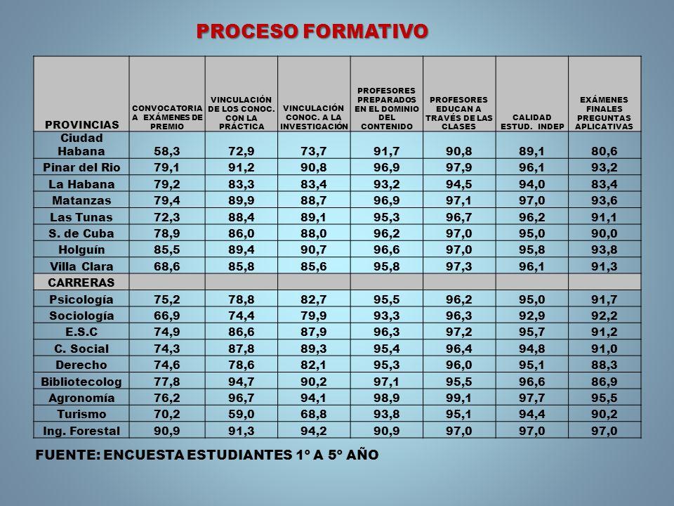 PROVINCIAS CONVOCATORIA A EXÁMENES DE PREMIO VINCULACIÓN DE LOS CONOC. CON LA PRÁCTICA VINCULACIÓN CONOC. A LA INVESTIGACIÓN PROFESORES PREPARADOS EN