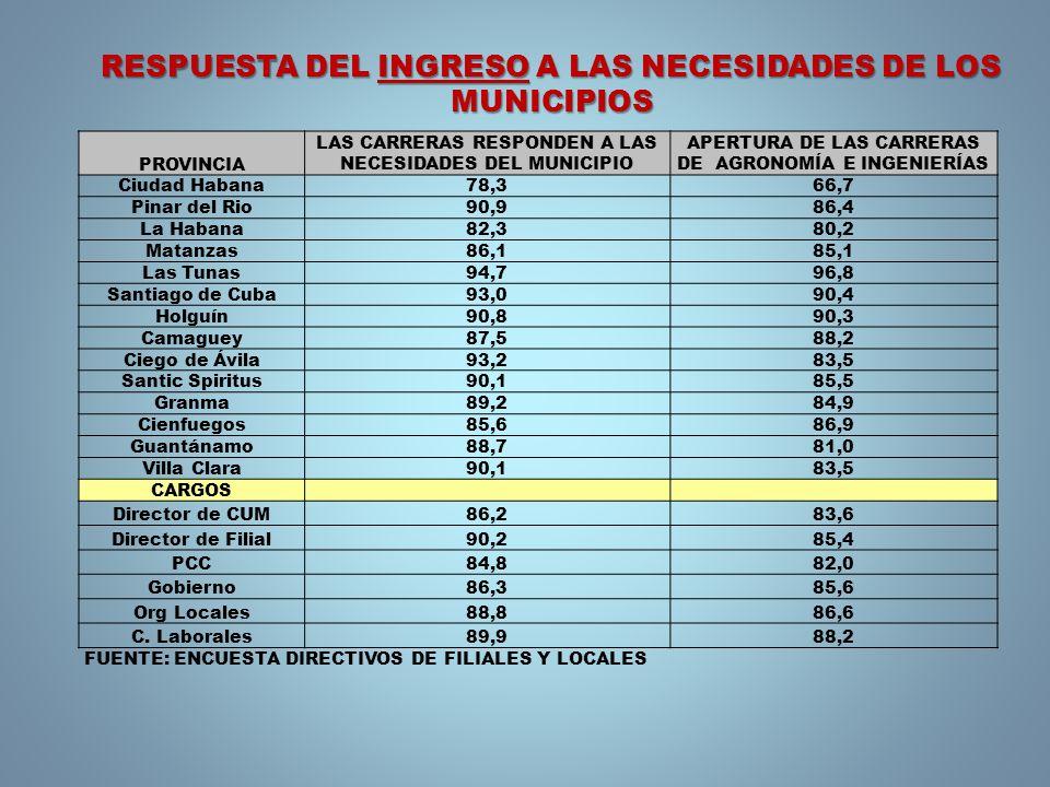 PROVINCIA LAS CARRERAS RESPONDEN A LAS NECESIDADES DEL MUNICIPIO APERTURA DE LAS CARRERAS DE AGRONOMÍA E INGENIERÍAS Ciudad Habana78,366,7 Pinar del Rio90,986,4 La Habana82,380,2 Matanzas86,185,1 Las Tunas94,796,8 Santiago de Cuba93,090,4 Holguín90,890,3 Camaguey87,588,2 Ciego de Ávila93,283,5 Santic Spiritus90,185,5 Granma89,284,9 Cienfuegos85,686,9 Guantánamo88,781,0 Villa Clara90,183,5 CARGOS Director de CUM86,283,6 Director de Filial90,285,4 PCC84,882,0 Gobierno86,385,6 Org Locales88,886,6 C.