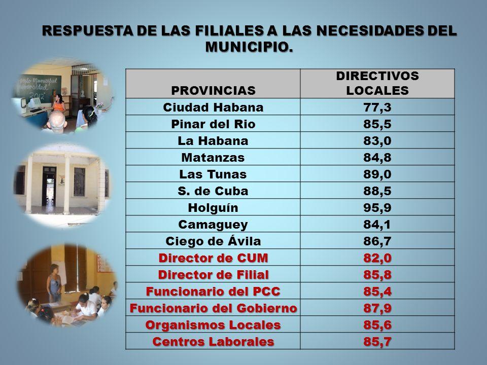 PROVINCIAS DIRECTIVOS LOCALES Ciudad Habana77,3 Pinar del Rio85,5 La Habana83,0 Matanzas84,8 Las Tunas89,0 S. de Cuba88,5 Holguín95,9 Camaguey84,1 Cie