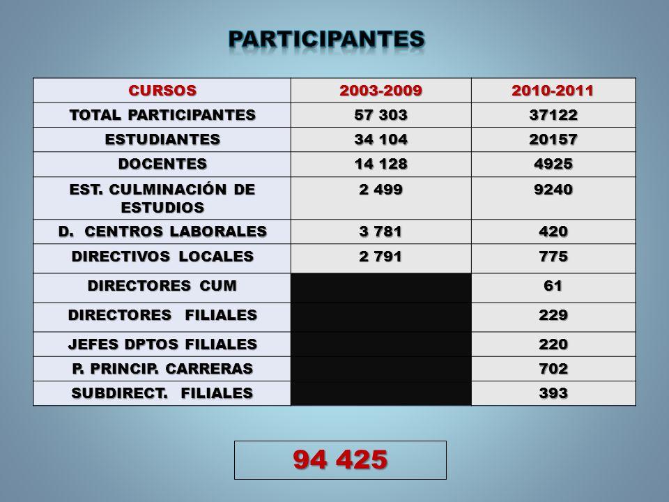 CURSOS2003-20092010-2011 TOTAL PARTICIPANTES 57 303 37122 ESTUDIANTES 34 104 20157 DOCENTES 14 128 4925 EST. CULMINACIÓN DE ESTUDIOS 2 499 9240 D. CEN