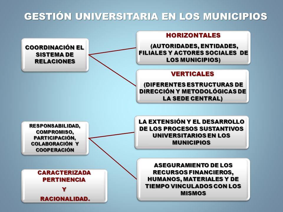 COORDINACIÓN EL SISTEMA DE RELACIONES HORIZONTALES (AUTORIDADES, ENTIDADES, FILIALES Y ACTORES SOCIALES DE LOS MUNICIPIOS) (AUTORIDADES, ENTIDADES, FI