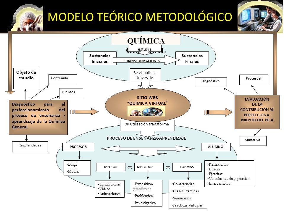 MODELO TEÓRICO METODOLÓGICO PROCESO DE ENSEÑANZA-APRENDIZAJE PROFESOR Dirigir Mediar MÉTODOS Expositivo- problémico Problémico Investigativo MEDIOS Si
