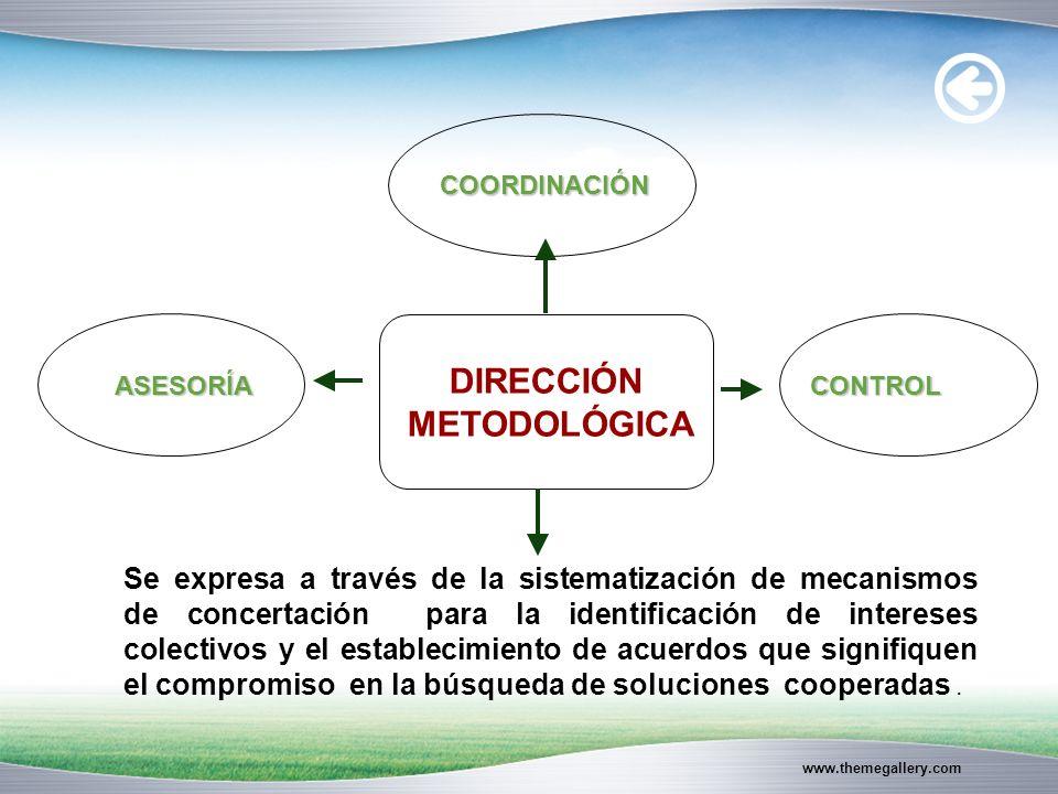 www.themegallery.com DIRECCIÓN METODOLÓGICA COORDINACIÓN ASESORÍACONTROL Se expresa a través de la sistematización de mecanismos de concertación para la identificación de intereses colectivos y el establecimiento de acuerdos que signifiquen el compromiso en la búsqueda de soluciones cooperadas.