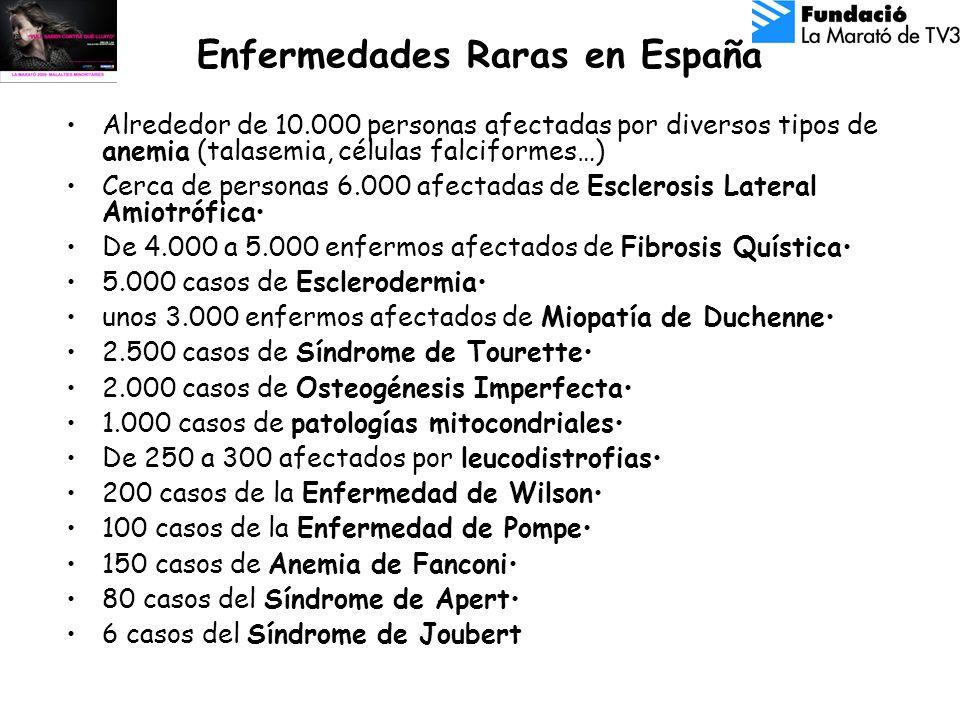 Enfermedades Raras en España Alrededor de 10.000 personas afectadas por diversos tipos de anemia (talasemia, células falciformes…) Cerca de personas 6.000 afectadas de Esclerosis Lateral Amiotrófica De 4.000 a 5.000 enfermos afectados de Fibrosis Quística 5.000 casos de Esclerodermia unos 3.000 enfermos afectados de Miopatía de Duchenne 2.500 casos de Síndrome de Tourette 2.000 casos de Osteogénesis Imperfecta 1.000 casos de patologías mitocondriales De 250 a 300 afectados por leucodistrofias 200 casos de la Enfermedad de Wilson 100 casos de la Enfermedad de Pompe 150 casos de Anemia de Fanconi 80 casos del Síndrome de Apert 6 casos del Síndrome de Joubert