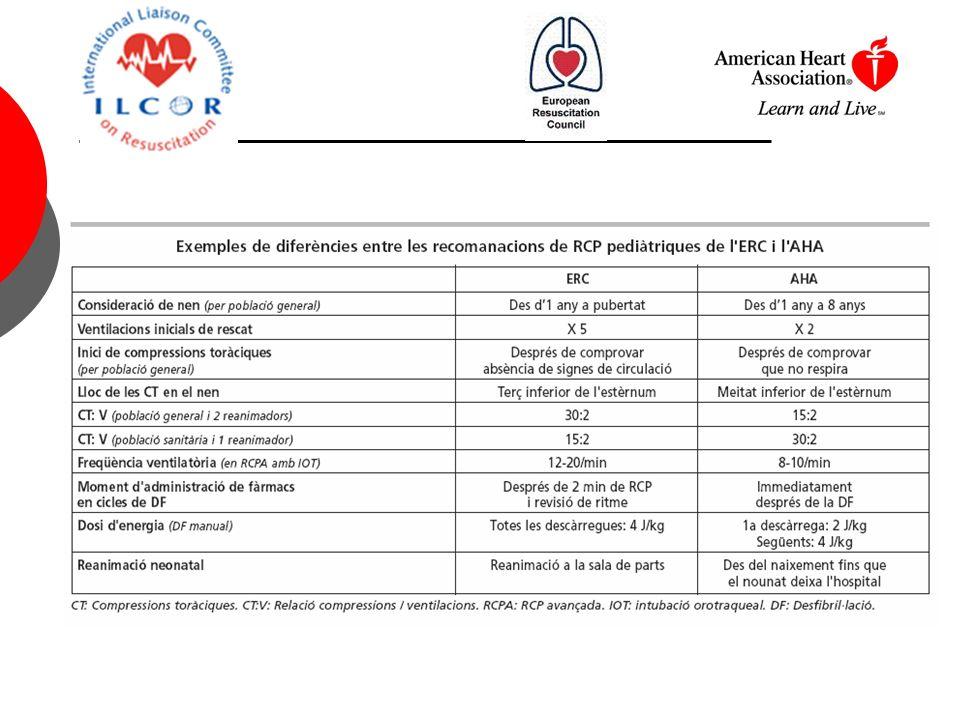 Masaje cardíaco FC < 60 lat/min tras 30 seg.