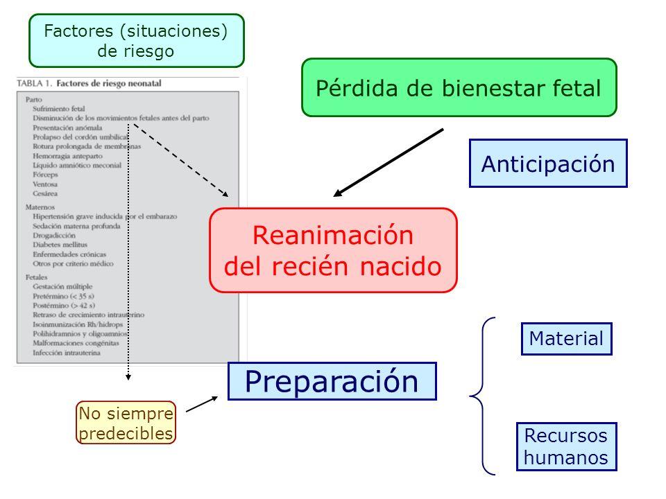 Reanimación neonatal Esquema general 1.Fase inicial Evitar pérdida de calor Asegurar permeabilidad de la vía aérea Estimulación táctil Administración de oxígeno 2.Ventilación asistida Mascarilla Intubación 3.Masaje cardiaco 4.Administración de fármacos
