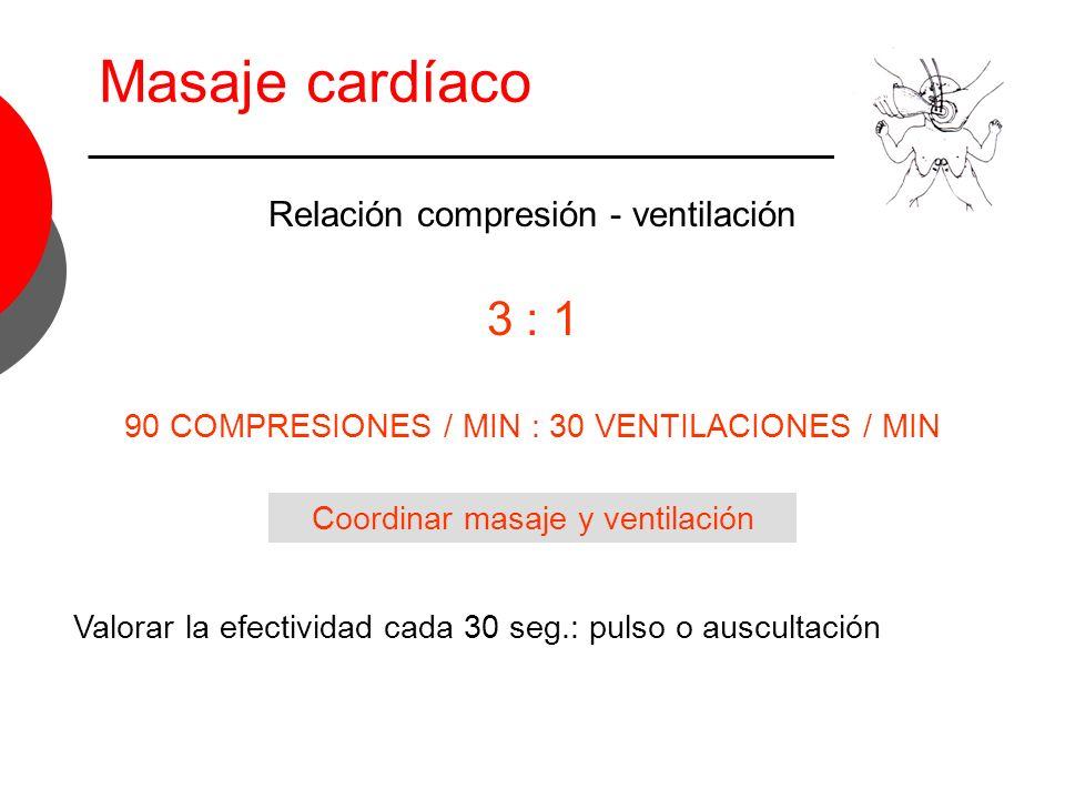 Masaje cardíaco Relación compresión - ventilación 3 : 1 90 COMPRESIONES / MIN : 30 VENTILACIONES / MIN Coordinar masaje y ventilación Valorar la efect