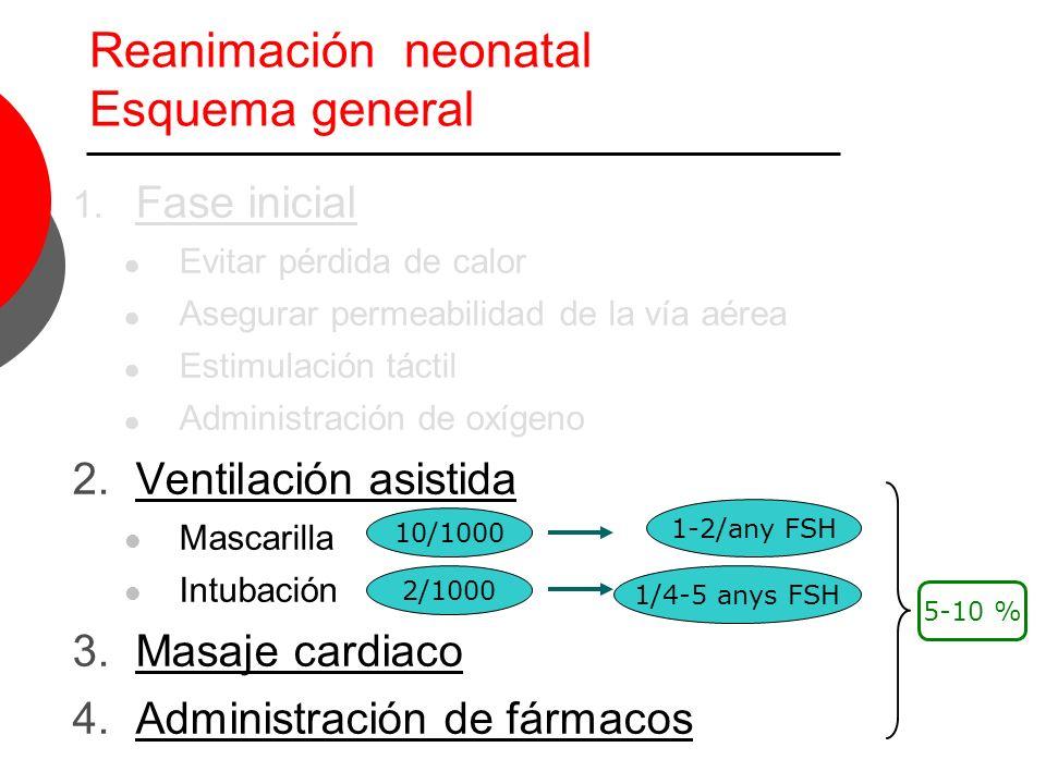 Reanimación neonatal Esquema general 1. Fase inicial Evitar pérdida de calor Asegurar permeabilidad de la vía aérea Estimulación táctil Administración