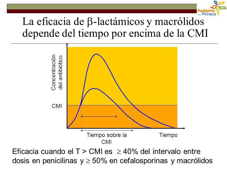 Slide no4 La eficacia de -lactámicos y macrólidos depende del tiempo por encima de la CMI Tiempo sobre la CMI Tiempo Concentración del antibiótico CMI