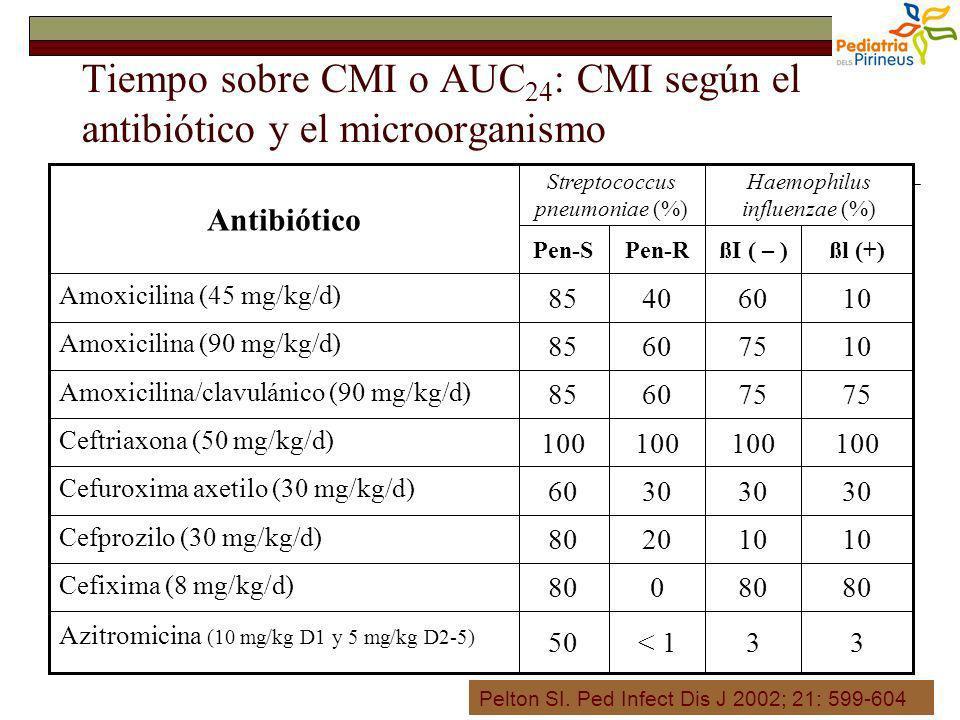 Tiempo sobre CMI o AUC 24 : CMI según el antibiótico y el microorganismo 33< 150 Azitromicina (10 mg/kg D1 y 5 mg/kg D2-5) 80 0 Cefixima (8 mg/kg/d) 1