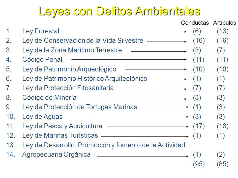 Leyes con Delitos Ambientales 1.Ley Forestal (6)(13) 2.Ley de Conservación de la Vida Silvestre (16)(16) 3.Ley de la Zona Marítimo Terrestre (3)(7) 4.