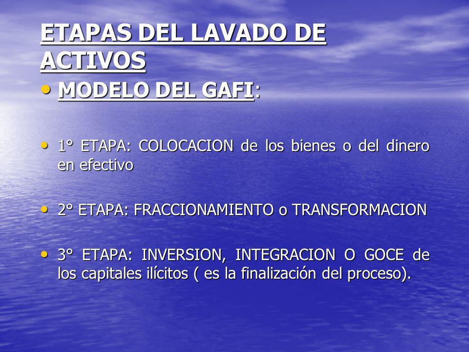 ETAPAS DEL LAVADO DE ACTIVOS MODELO DEL GAFI: MODELO DEL GAFI: 1° ETAPA: COLOCACION de los bienes o del dinero en efectivo 1° ETAPA: COLOCACION de los