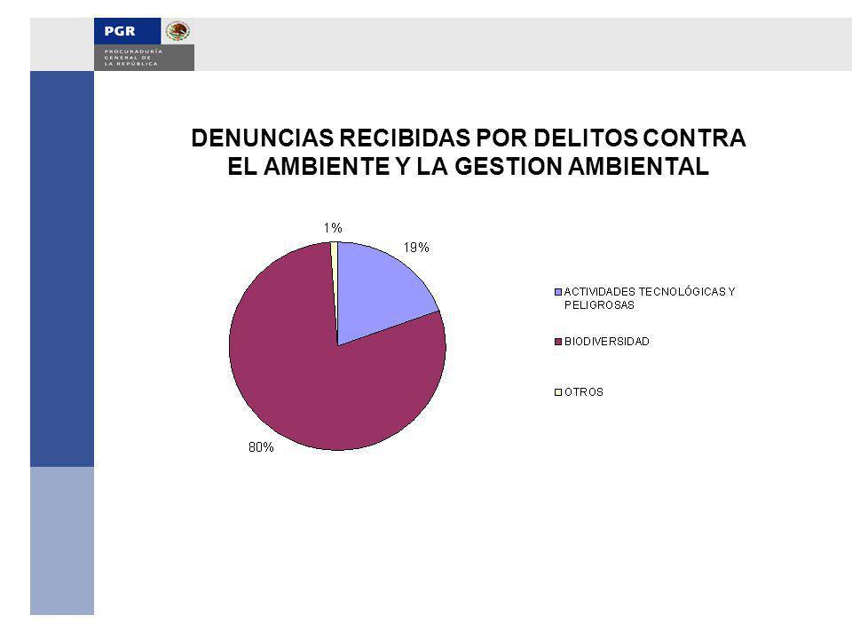 DENUNCIAS RECIBIDAS POR DELITOS CONTRA EL AMBIENTE Y LA GESTION AMBIENTAL
