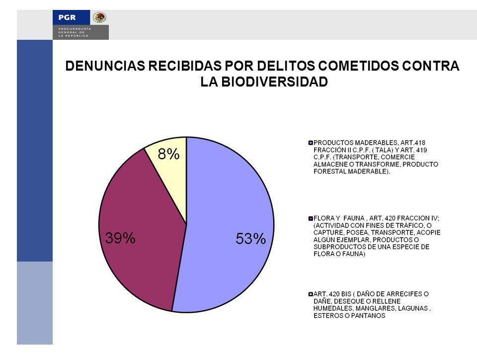 DENUNCIAS RECIBIDAS POR DELITOS COMETIDOS CONTRA LA BIODIVERSIDAD