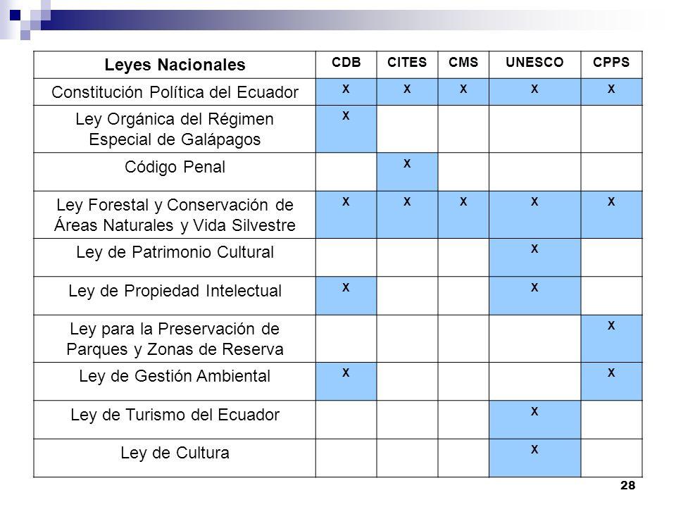 28 Leyes Nacionales CDBCITESCMSUNESCOCPPS Constitución Política del Ecuador XXXXX Ley Orgánica del Régimen Especial de Galápagos X Código Penal X Ley