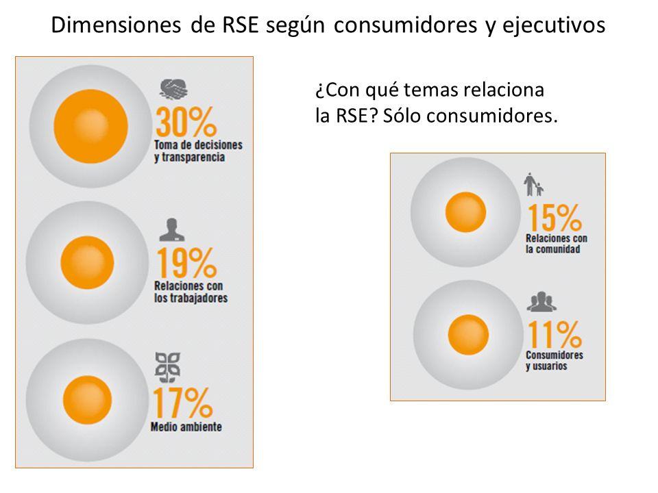 ¿Con qué temas relaciona la RSE. Sólo consumidores.