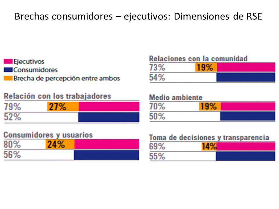 Brechas consumidores – ejecutivos: Dimensiones de RSE