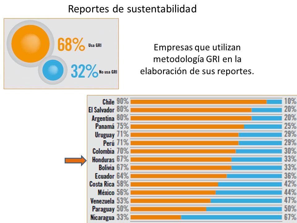 Reportes de sustentabilidad Empresas que utilizan metodología GRI en la elaboración de sus reportes.