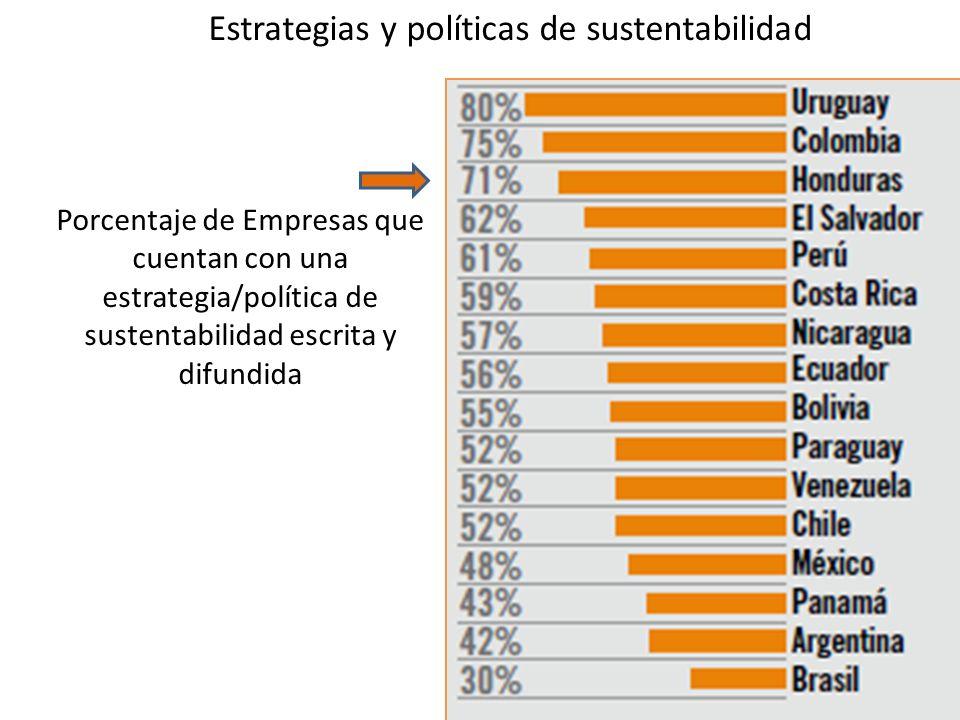 Estrategias y políticas de sustentabilidad Porcentaje de Empresas que cuentan con una estrategia/política de sustentabilidad escrita y difundida