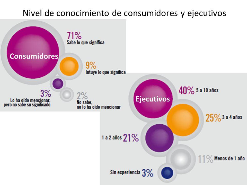 Nivel de RSE de las empresas participantes según ejecutivos y consumidores
