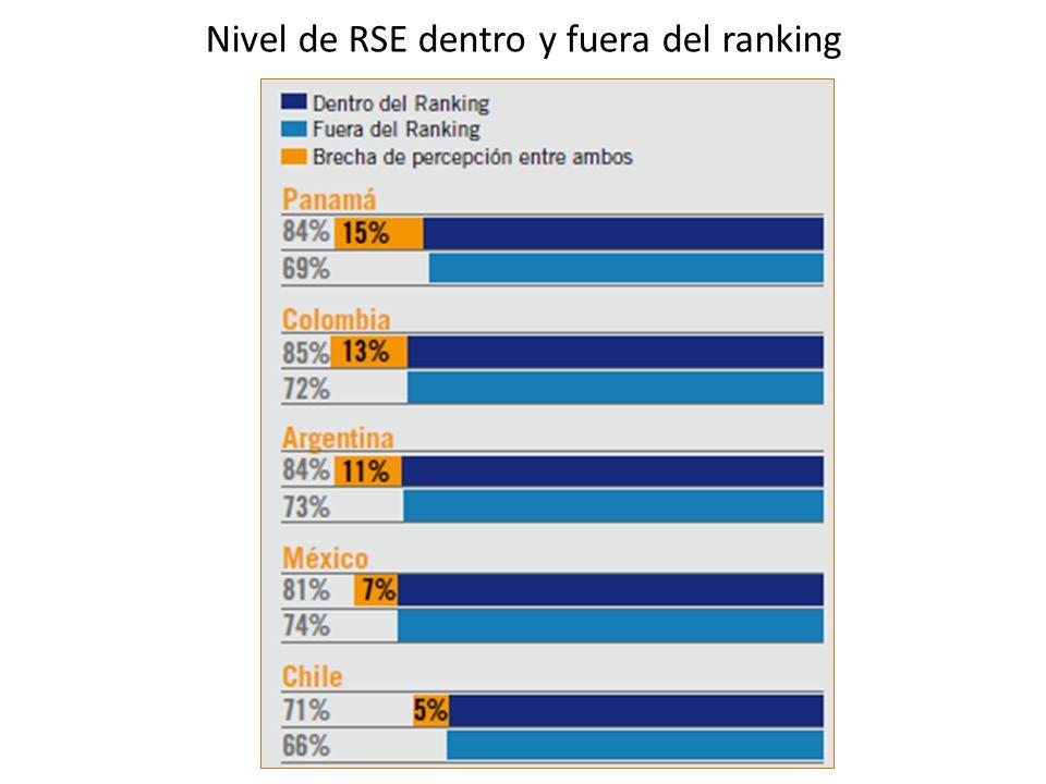 Relación entre Nivel de RSE y Capacidad instalada