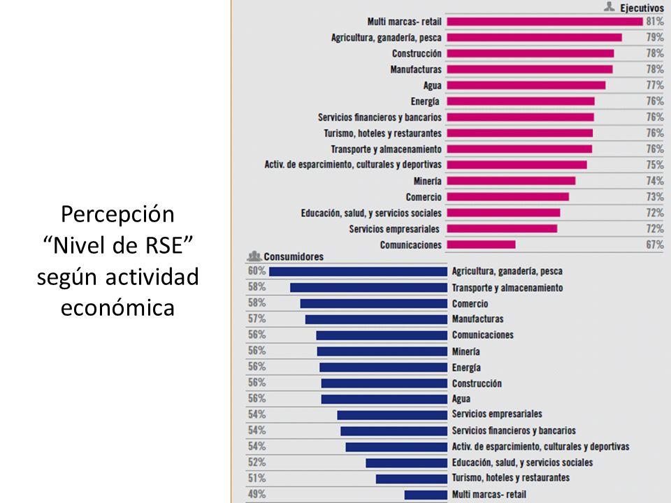 Dimensiones de RSE según consumidores y ejecutivos Ejecutivos 2009 Ejecutivos 2011 Consumidores 2011