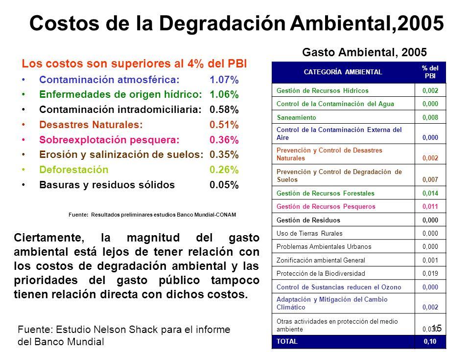 15 Costos de la Degradación Ambiental,2005 Los costos son superiores al 4% del PBI Contaminación atmosférica: 1.07% Enfermedades de origen hídrico:1.0