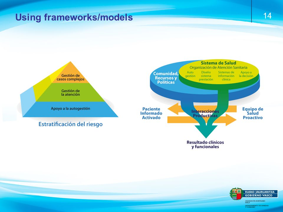 14 Using frameworks/models