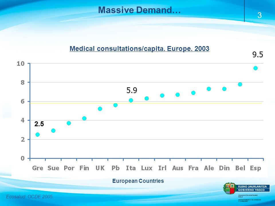 3 Massive Demand…5.9 2.5 9.5 European Countries Ecosalud. OCDE 2005. Medical consultations/capita. Europe. 2003