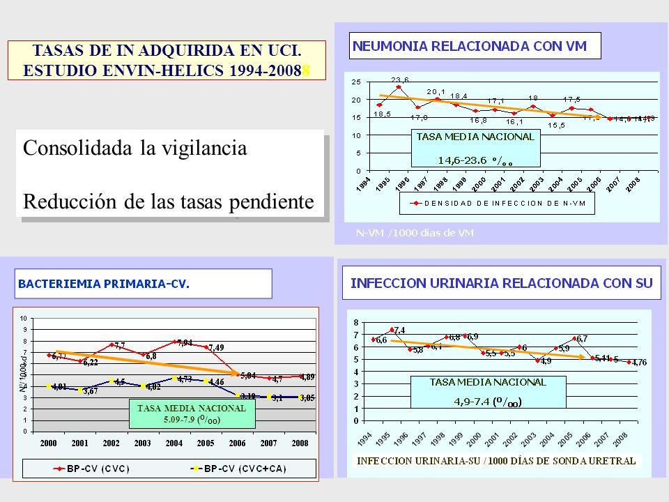 TASAS DE IN ADQUIRIDA EN UCI. ESTUDIO ENVIN-HELICS 1994-20088 TASA MEDIA NACIONAL 5.09-7.9 ( O / OO ) Consolidada la vigilancia Reducción de las tasas