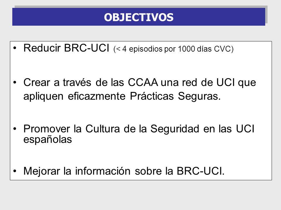 OBJECTIVOS Reducir BRC-UCI (< 4 episodios por 1000 días CVC) Crear a través de las CCAA una red de UCI que apliquen eficazmente Prácticas Seguras. Pro