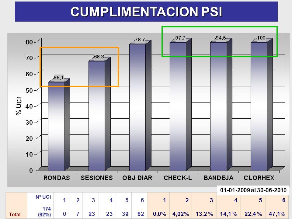 CUMPLIMENTACION PSI Total Nº UCI 174 (92%) (92%) 1010 2727 3 23 4 23 5 39 6 82 1 0,0% 2 4,02% 3 13,2 % 4 14,1 % 5 22,4 % 6 47,1% 01-01-2009 al 30-06-2010