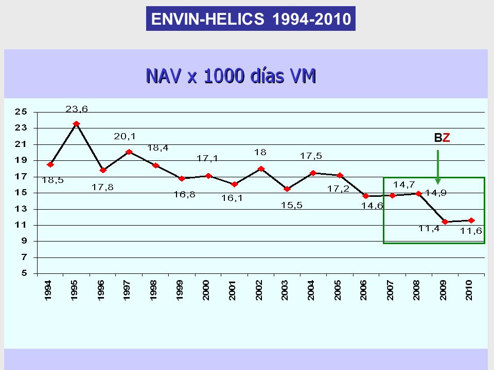ENVIN-HELICS 1994-2010 BZBZ