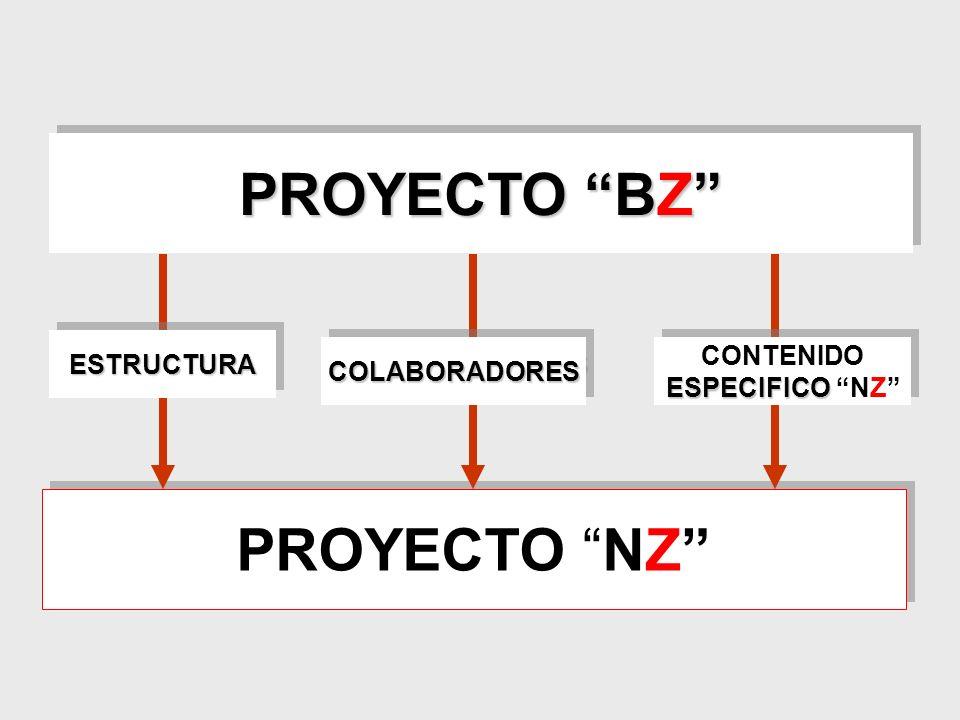 PROYECTO NZ PROYECTO BZ ESTRUCTURAESTRUCTURA COLABORADORESCOLABORADORES CONTENIDO ESPECIFICO ESPECIFICO NZ CONTENIDO ESPECIFICO ESPECIFICO NZ