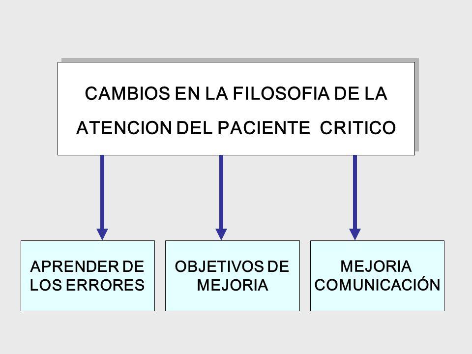 CAMBIOS EN LA FILOSOFIA DE LA ATENCION DEL PACIENTE CRITICO CAMBIOS EN LA FILOSOFIA DE LA ATENCION DEL PACIENTE CRITICO APRENDER DE LOS ERRORES OBJETIVOS DE MEJORIA COMUNICACIÓN