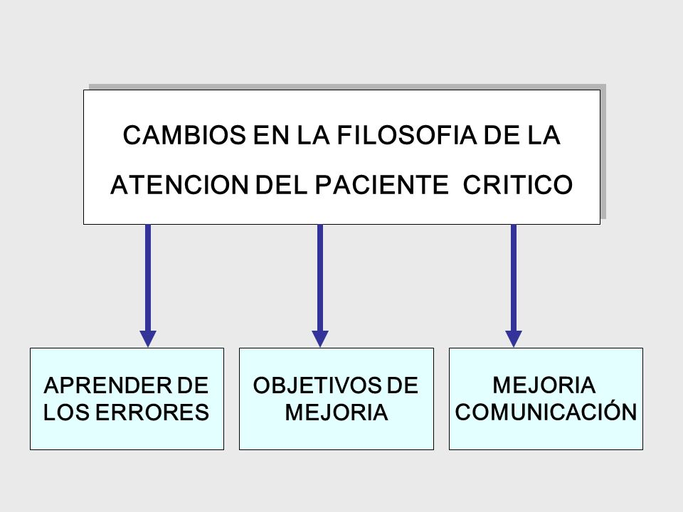 CAMBIOS EN LA FILOSOFIA DE LA ATENCION DEL PACIENTE CRITICO CAMBIOS EN LA FILOSOFIA DE LA ATENCION DEL PACIENTE CRITICO APRENDER DE LOS ERRORES OBJETI