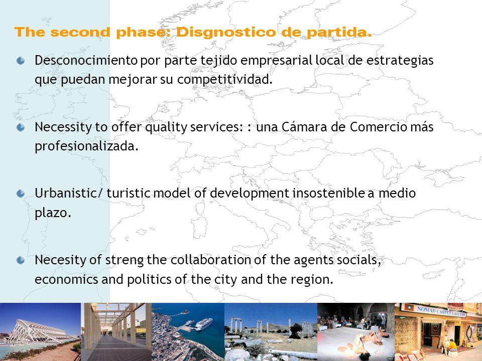 The second phase: Disgnostico de partida. Desconocimiento por parte tejido empresarial local de estrategias que puedan mejorar su competitividad. Nece