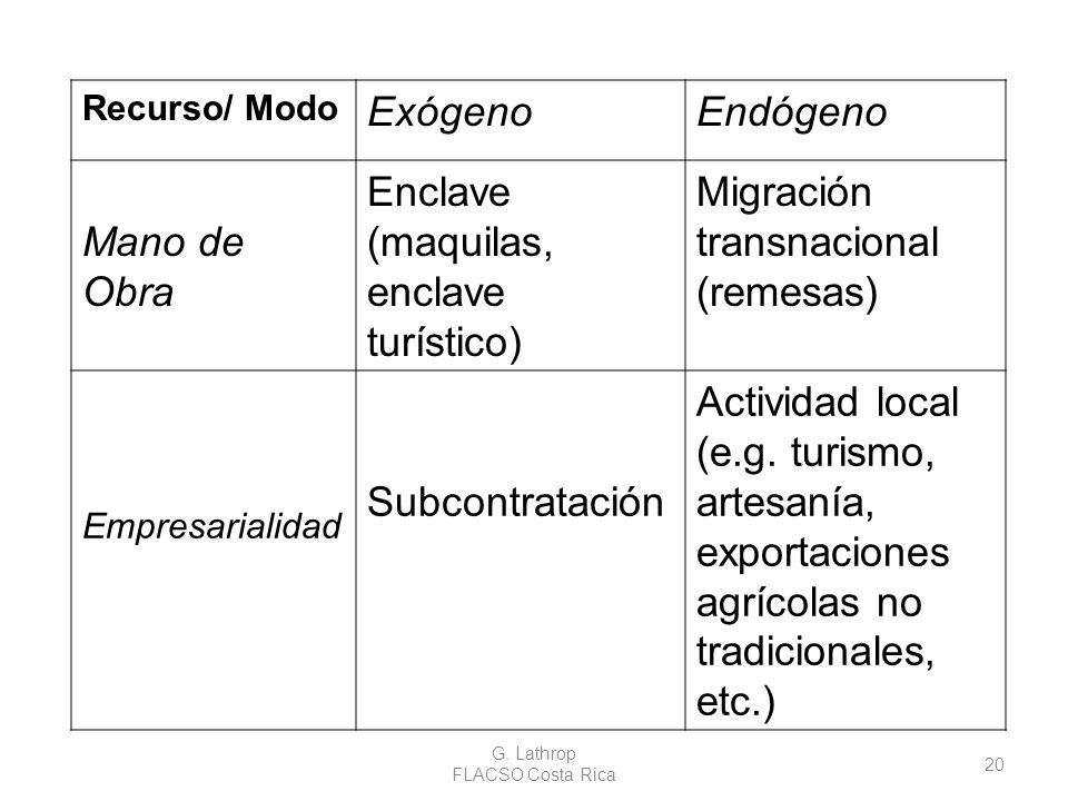 G. Lathrop FLACSO Costa Rica 20 Recurso/ Modo ExógenoEndógeno Mano de Obra Enclave (maquilas, enclave turístico) Migración transnacional (remesas) Emp