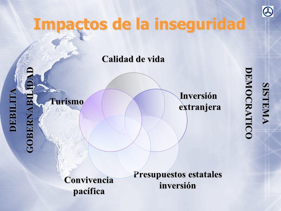 Calidad de vida Inversiónextranjera Presupuestos estatales inversiónConvivenciapacífica Turismo Impactos de la inseguridad SISTEMADEMOCRATICO DEBILITA