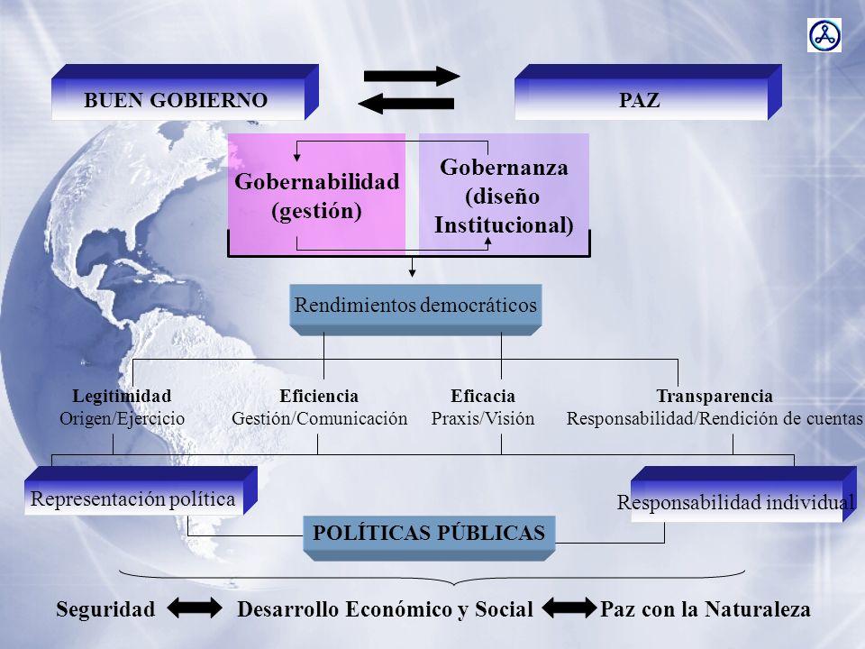 BUEN GOBIERNOPAZ Gobernabilidad (gestión) Gobernanza (diseño Institucional) Rendimientos democráticos Legitimidad Origen/Ejercicio Eficiencia Gestión/