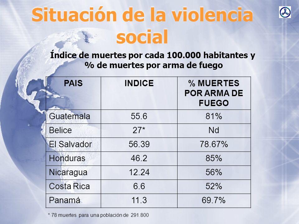 Situación de la violencia social Datos aproximados de Armas registradas y no registradas en la región Pa í s Armas Registradas* Armas NO Registradas** Guatemala300.0001.500.000 Honduras190.495400.000 El Salvador317.891224.600 Nicaragua111.227Nd Costa Rica153.092280.000 Panam á 96.614Nd *Se supone que representan un 40% del total de armas de fuego que circulan en la región.