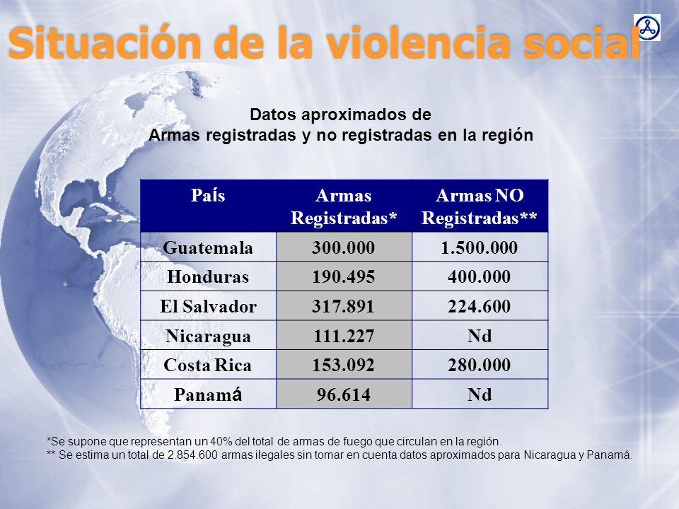 Situación de la violencia social Datos aproximados de Armas registradas y no registradas en la región Pa í s Armas Registradas* Armas NO Registradas**