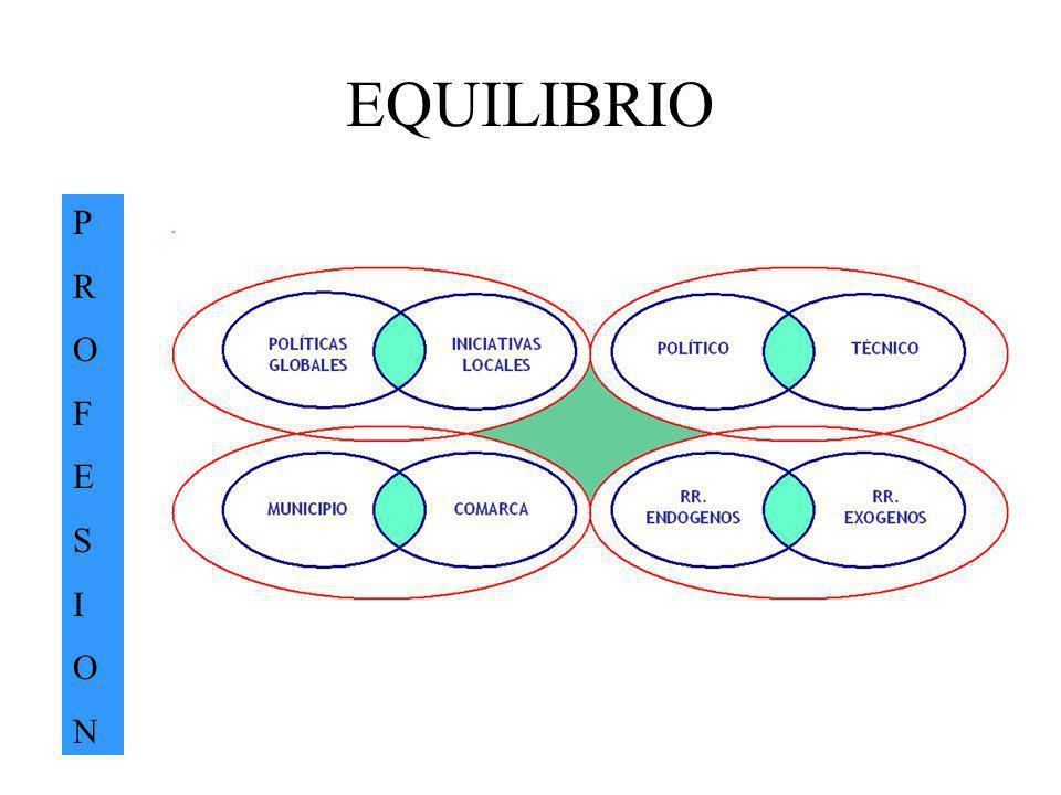 EQUILIBRIO PROFESIONPROFESION.